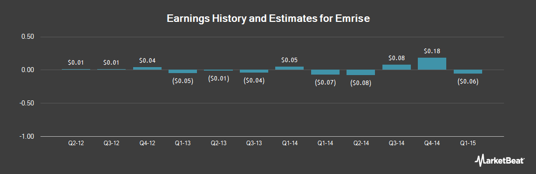 Earnings by Quarter for Emrise (OTCMKTS:EMRI)