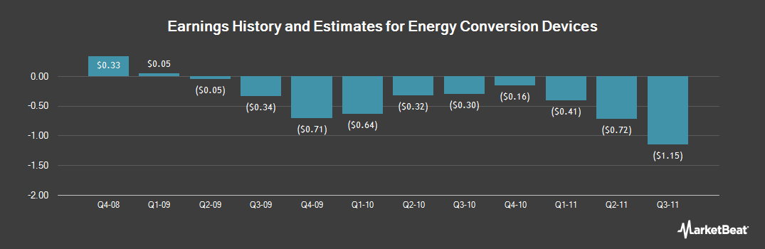 Earnings by Quarter for Energy Conversion Devices (OTCMKTS:ENERQ)