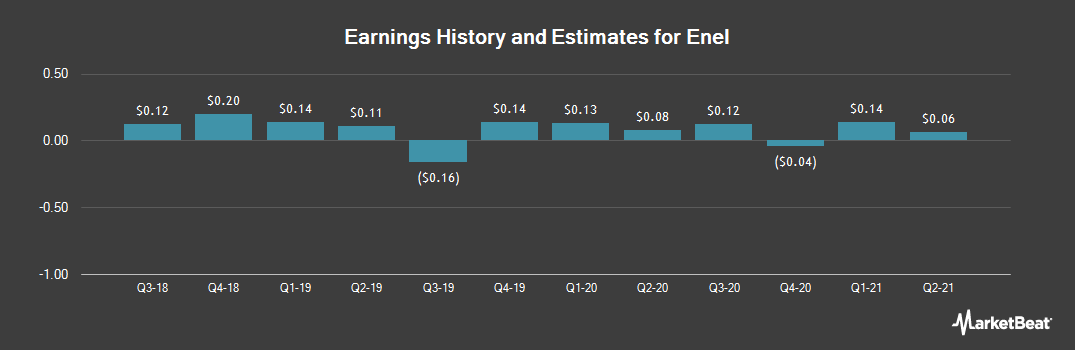 Earnings by Quarter for Enel (OTCMKTS:ENLAY)