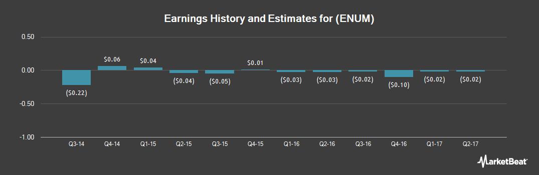 Earnings by Quarter for Enumeral Biomedica (OTCMKTS:ENUM)