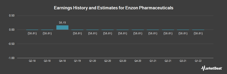 Earnings by Quarter for Enzon Pharmaceuticals (OTCMKTS:ENZN)