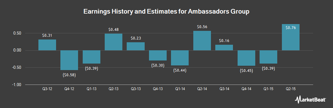 Earnings by Quarter for Ambassadors Group (OTCMKTS:EPAX)