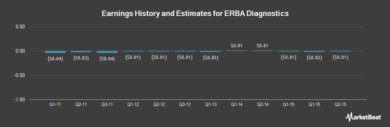 Earnings by Quarter for ERBA Diagnostics (OTCMKTS:ERBA)