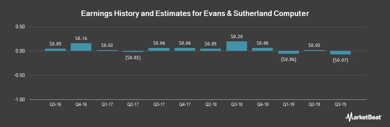 Earnings by Quarter for Evans & Sutherland Computer (OTCMKTS:ESCC)