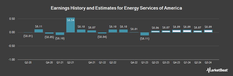 Earnings by Quarter for Energy Services of America (OTCMKTS:ESOA)