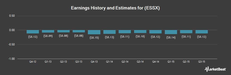 Earnings by Quarter for Essex Rental (OTCMKTS:ESSX)