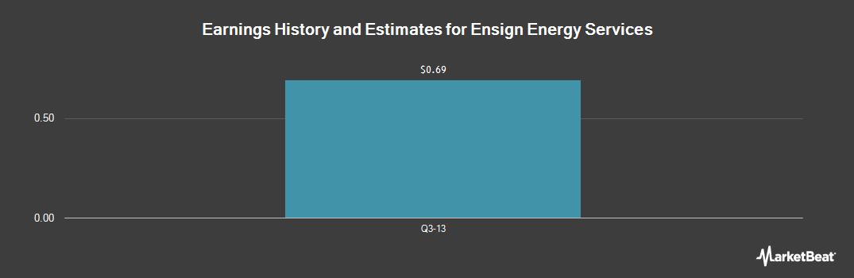 Earnings by Quarter for Ensign Energy Svs (OTCMKTS:ESVIF)