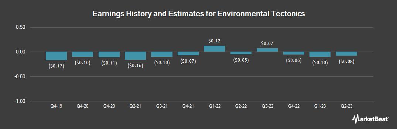 Earnings by Quarter for Environmental Tectonics (OTCMKTS:ETCC)