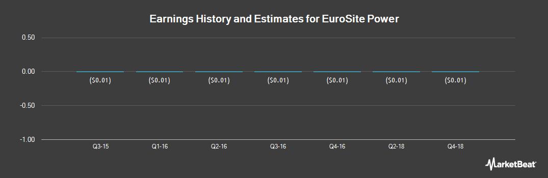 Earnings by Quarter for Eurosite Power (OTCMKTS:EUSP)
