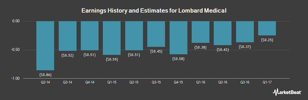 Earnings by Quarter for Lombard Medical Technologies (OTCMKTS:EVARF)