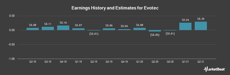 Earnings by Quarter for Evotec (OTCMKTS:EVTCY)