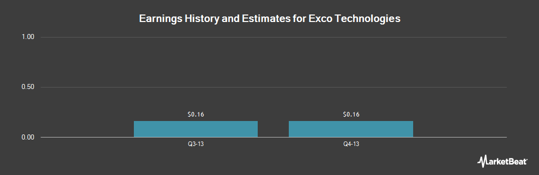 Earnings by Quarter for Exco Technologies (OTCMKTS:EXCOF)