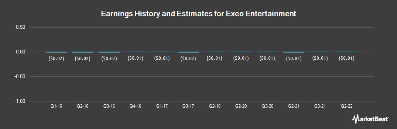 Earnings by Quarter for Exeo Entertainment (OTCMKTS:EXEO)