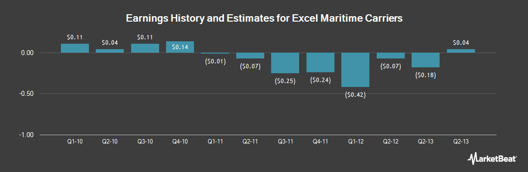 Earnings by Quarter for Excel Maritime Carriers (OTCMKTS:EXMCQ)