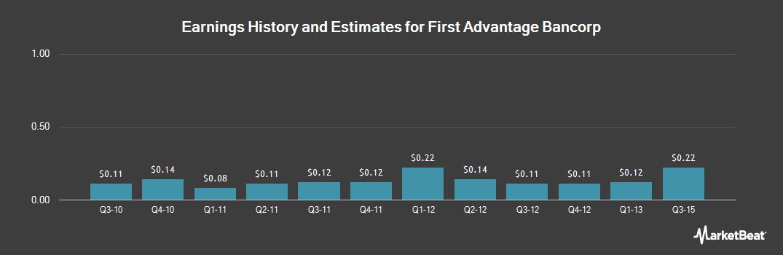 Earnings by Quarter for First Advantage Bancorp (OTCMKTS:FABK)