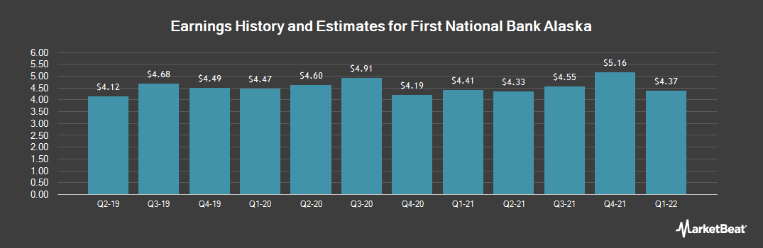 Earnings by Quarter for First National Bank Alaska (OTCMKTS:FBAK)