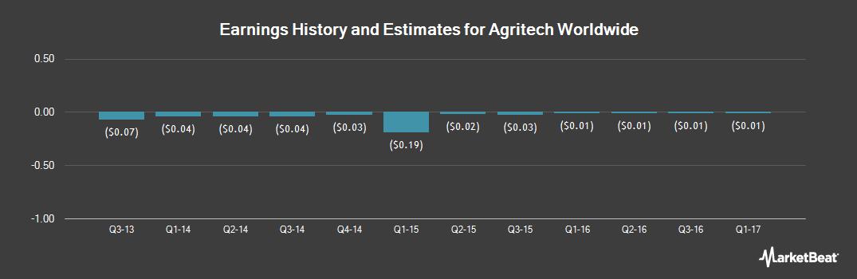 Earnings by Quarter for Agritech Worldwide (OTCMKTS:FBER)
