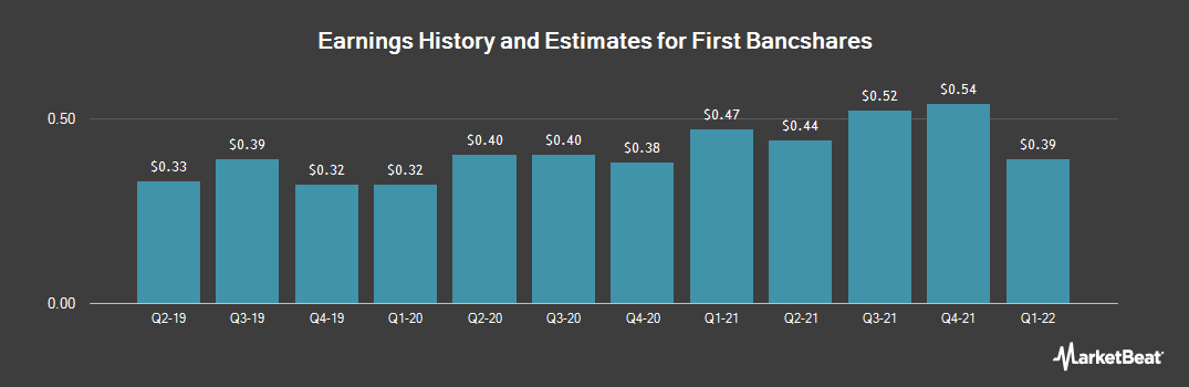 Earnings by Quarter for First Bancshares (OTCMKTS:FBSI)