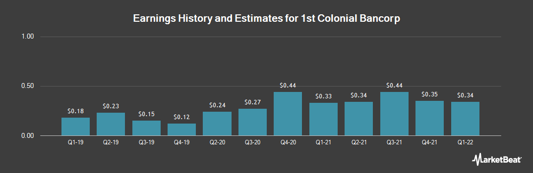 Earnings by Quarter for 1st Colonial Bancorp (OTCMKTS:FCOB)