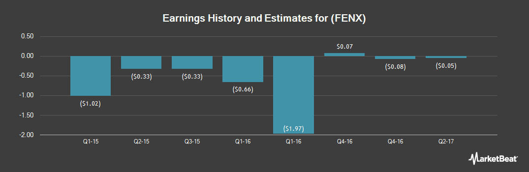 Earnings by Quarter for Fenix Parts (OTCMKTS:FENX)