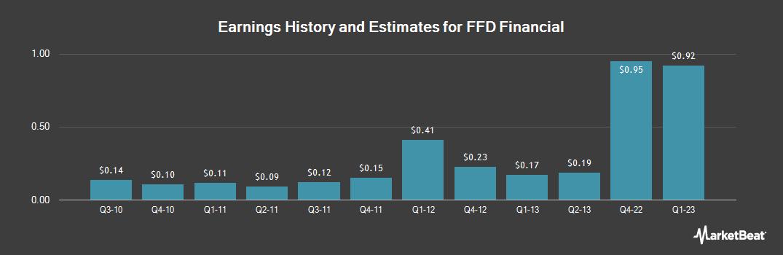 Earnings by Quarter for FFD Financial (OTCMKTS:FFDF)