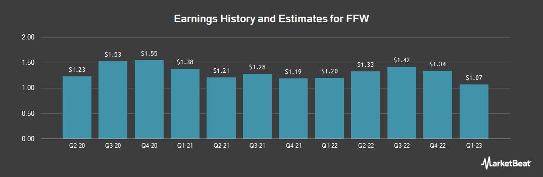 Earnings by Quarter for FFW (OTCMKTS:FFWC)