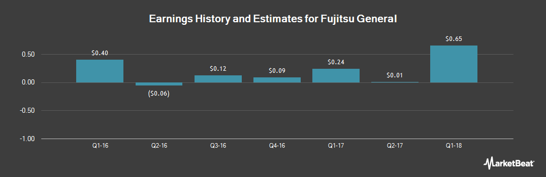 Earnings by Quarter for Fujitsu General (OTCMKTS:FGELF)