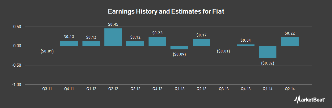 Earnings by Quarter for Fiat (OTCMKTS:FIATY)