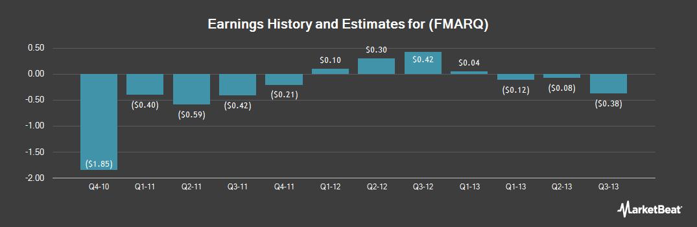 Earnings by Quarter for Capital Trust (OTCMKTS:FMARQ)