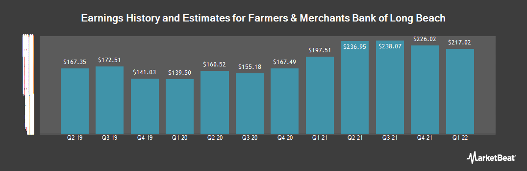 Earnings by Quarter for Farmers And Merchants Bank of Long Beach (OTCMKTS:FMBL)