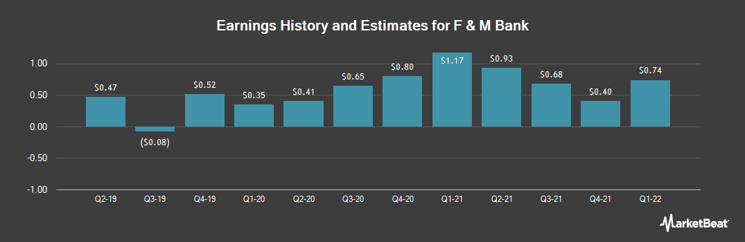 Earnings by Quarter for F & M Bank (OTCMKTS:FMBM)