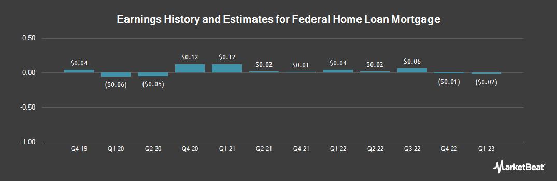 Earnings by Quarter for Federal Home Loan Mortgage (OTCMKTS:FMCC)