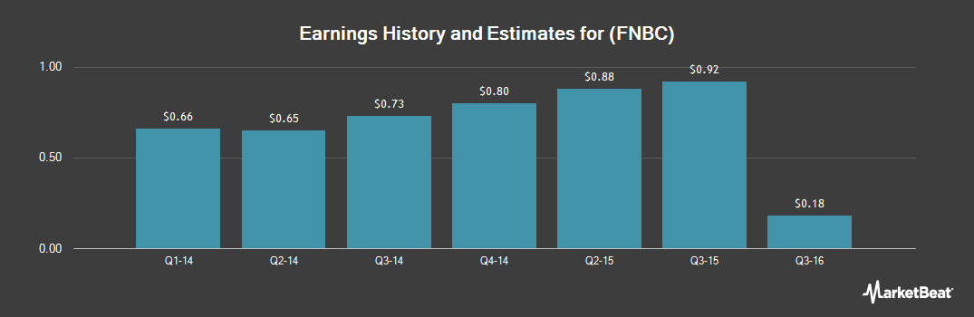 Earnings by Quarter for First NBC Bank Holding Company (OTCMKTS:FNBC)