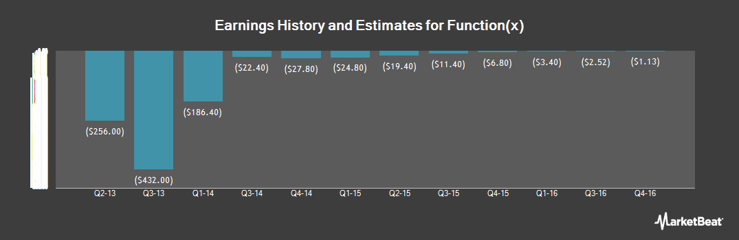 Earnings by Quarter for Function(x) (OTCMKTS:FNCX)