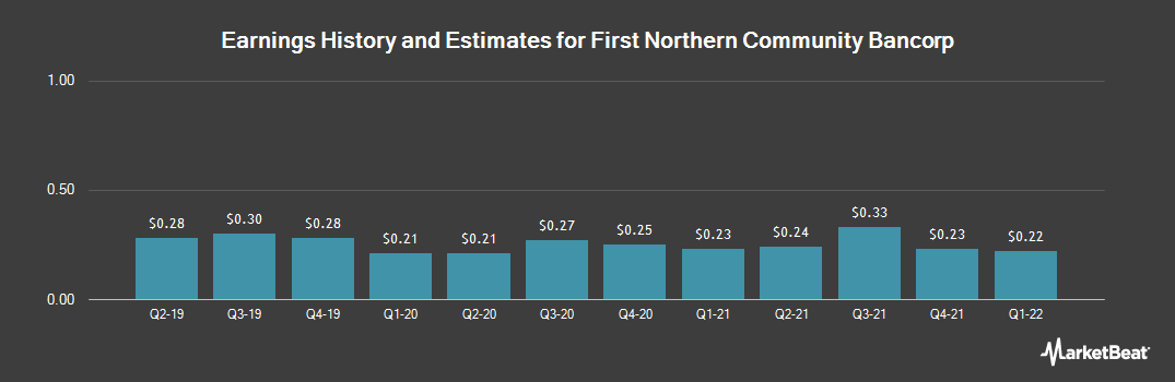 Earnings by Quarter for First Northern Community Bancorp (OTCMKTS:FNRN)