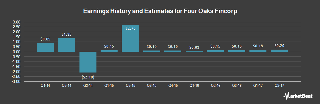 Earnings by Quarter for Four Oaks Fincorp (OTCMKTS:FOFN)