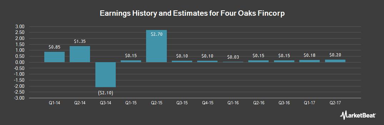 Earnings by Quarter for Four Oaks Fincorp (OTCMKTS:FOFN)