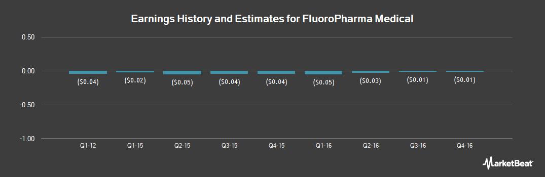 Earnings by Quarter for Fluoropharma Medical (OTCMKTS:FPMI)