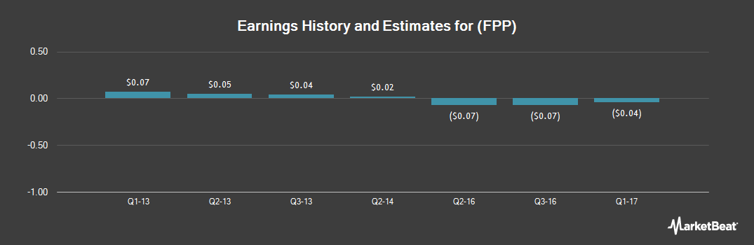 Earnings by Quarter for FieldPoint Petroleum (OTCMKTS:FPP)