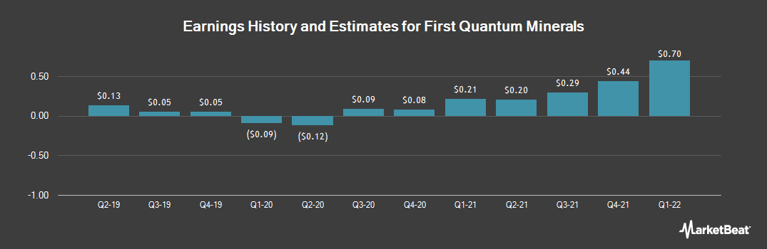 Earnings by Quarter for First Quantum Minerals (OTCMKTS:FQVLF)
