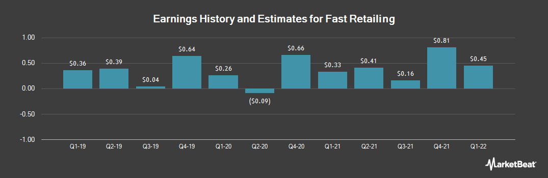 Earnings by Quarter for Fast Retailing (OTCMKTS:FRCOY)