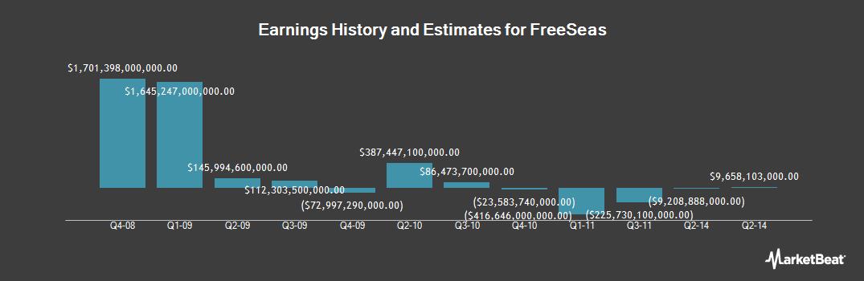 Earnings by Quarter for FreeSeas (OTCMKTS:FREEF)