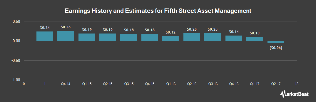 Earnings by Quarter for Fifth Street Asset Management (OTCMKTS:FSAM)