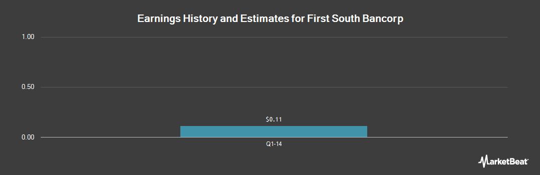 Earnings by Quarter for First South Bancorp (OTCMKTS:FSBS)