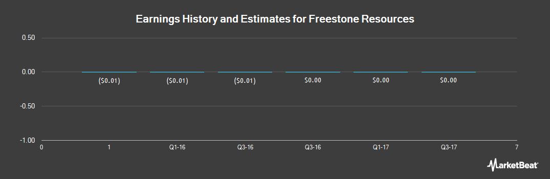 Earnings by Quarter for Freestone Resources (OTCMKTS:FSNR)