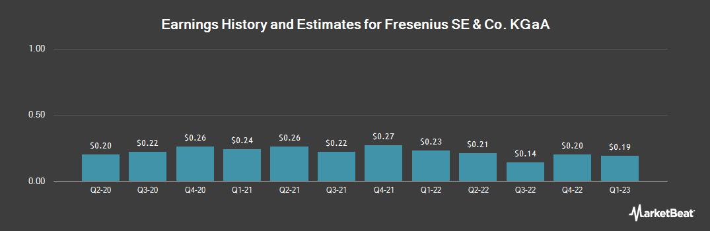 Earnings by Quarter for Fresenius (OTCMKTS:FSNUY)