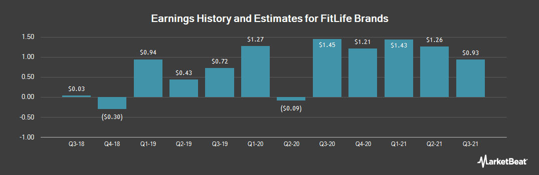 Earnings by Quarter for FitLife Brands (OTCMKTS:FTLF)
