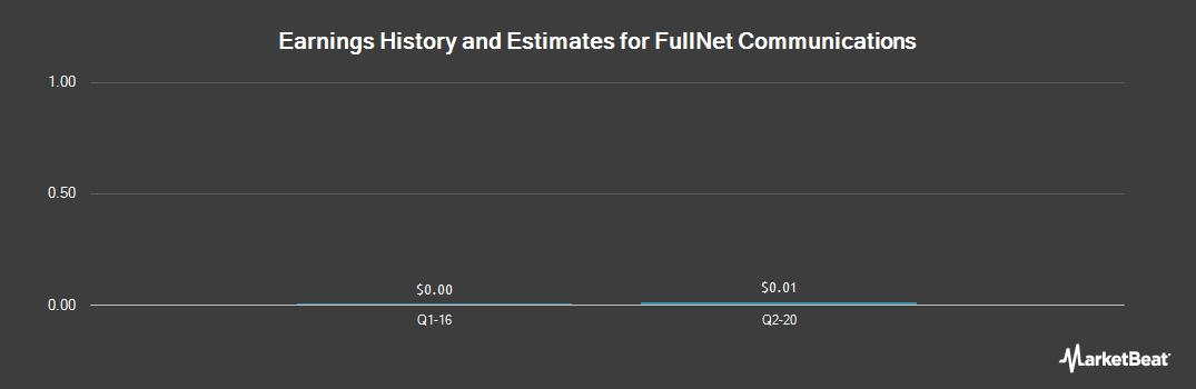 Earnings by Quarter for FullNet Communications (OTCMKTS:FULO)