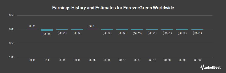 Earnings by Quarter for ForeverGreen Worldwide Corp (OTCMKTS:FVRG)