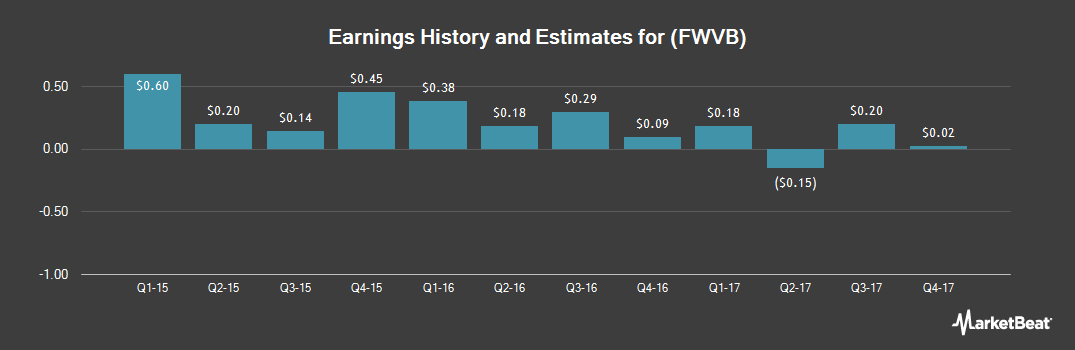 Earnings by Quarter for First West Virginia Bancorp (OTCMKTS:FWVB)